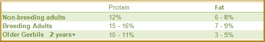 Percentages of proteins & fats